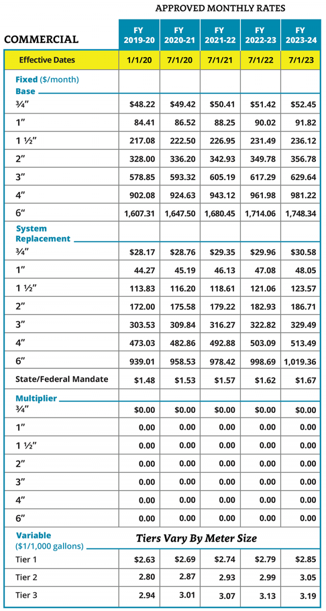 Commercial approved water rates chart
