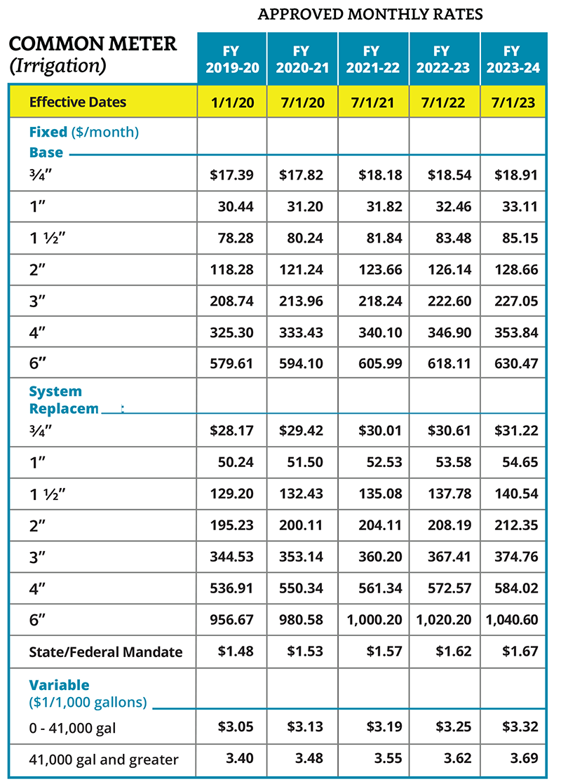 Common meter approved water rates chart