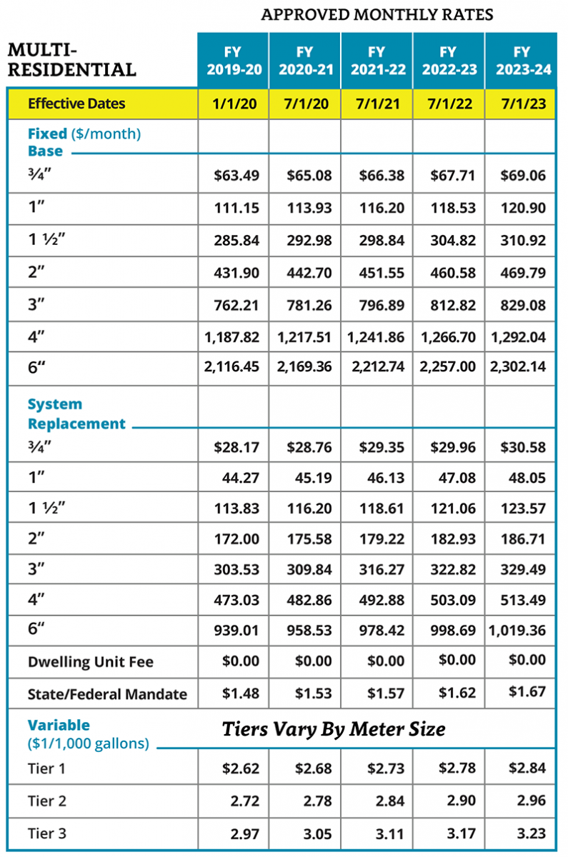 MR approved water rates chart