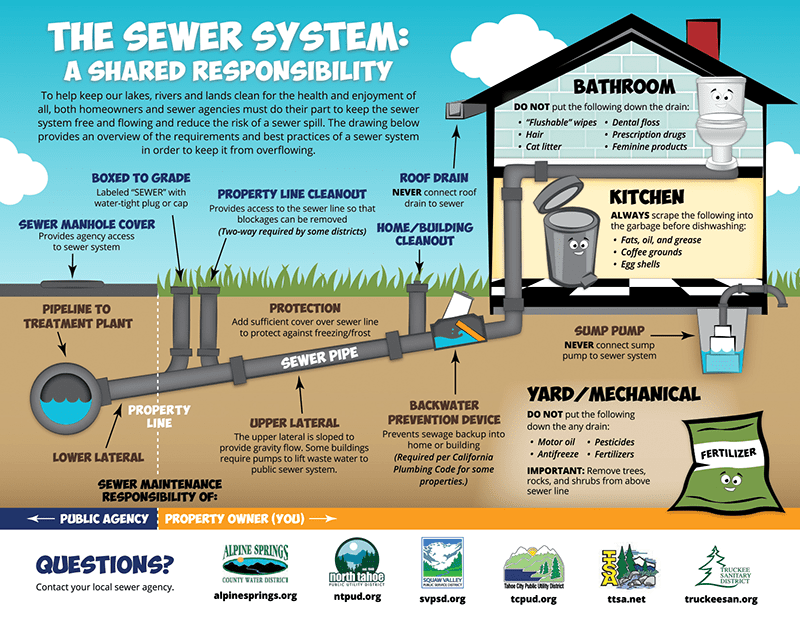 The Sewer System: A Shared responsibility graphic