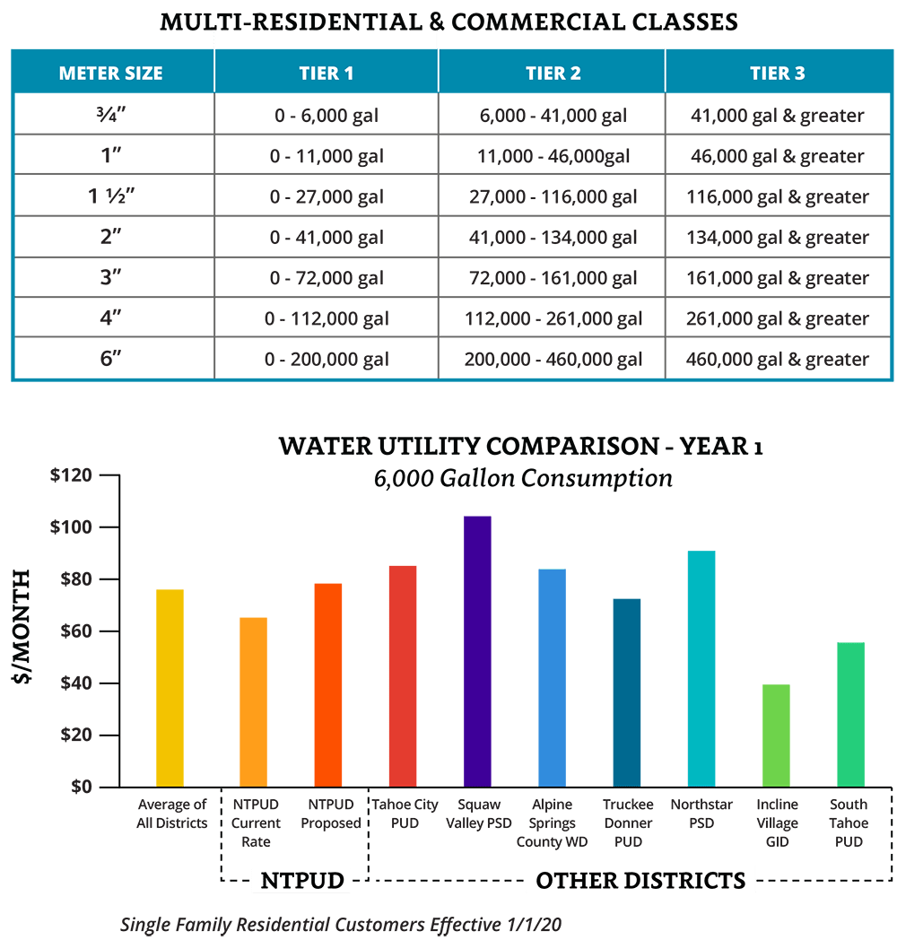 Water utility comparison and tables