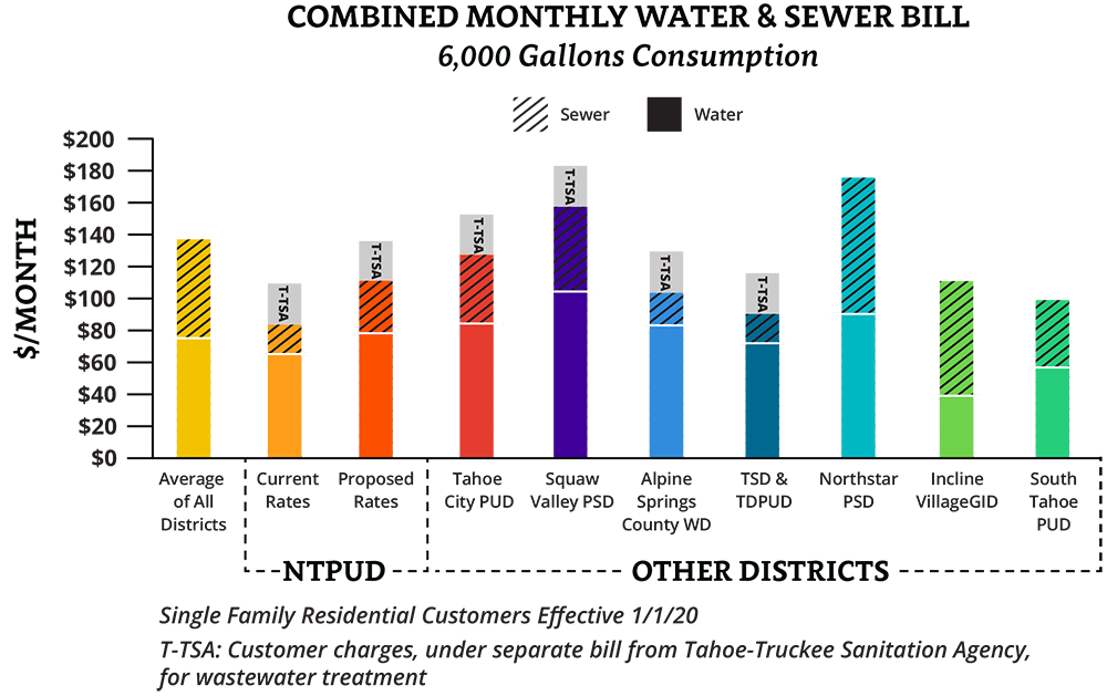 combined water and sewer rate chart