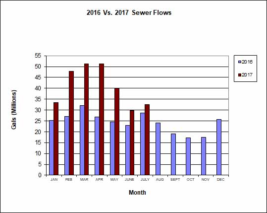2016 vs 2017 Sewer Flows