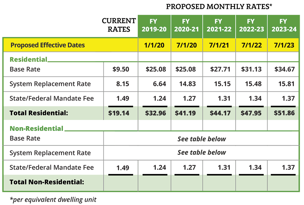 Proposed monthly rates